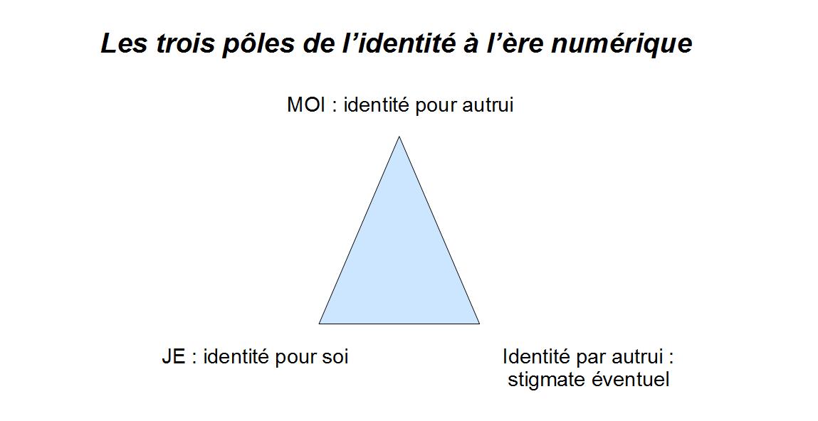Schéma Les trois pôles de l'identité à l'ère numérique
