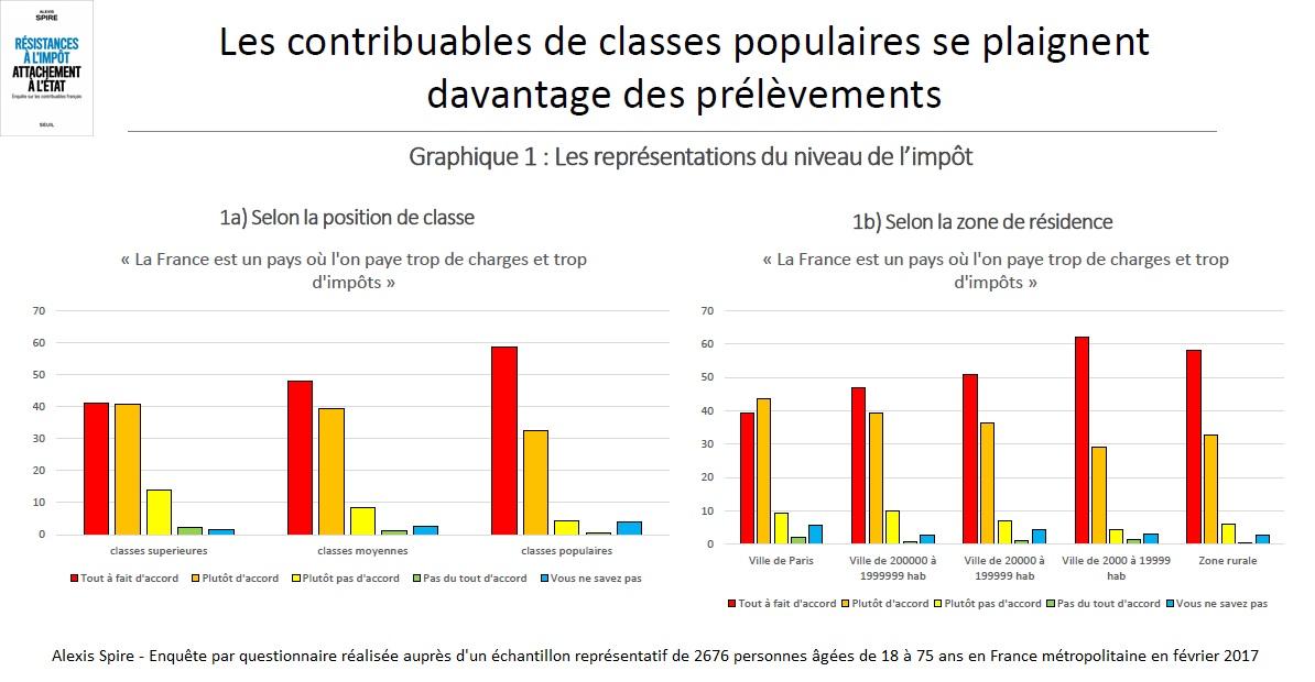 Graphique Les représentations du niveau de l'impôt selon la position de classe et selon la zone de résidence