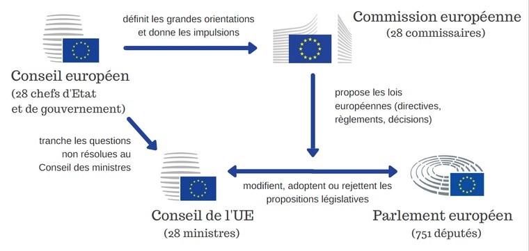 Schéma Triangle institutionnel Union Européenne