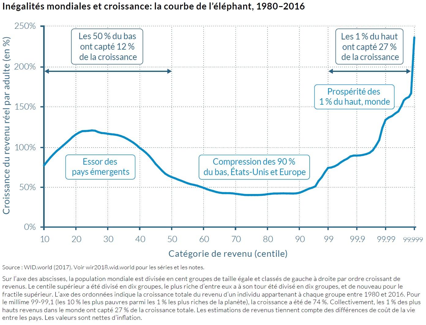 Graphique : Croissance du revenu réel par adulte (1980-2016) en fonction de la catégorie de revenu (centile)