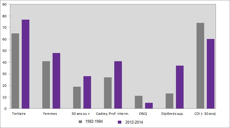 graphique évolution de la composition de la population active occupée, 1982-84 à 2012-14