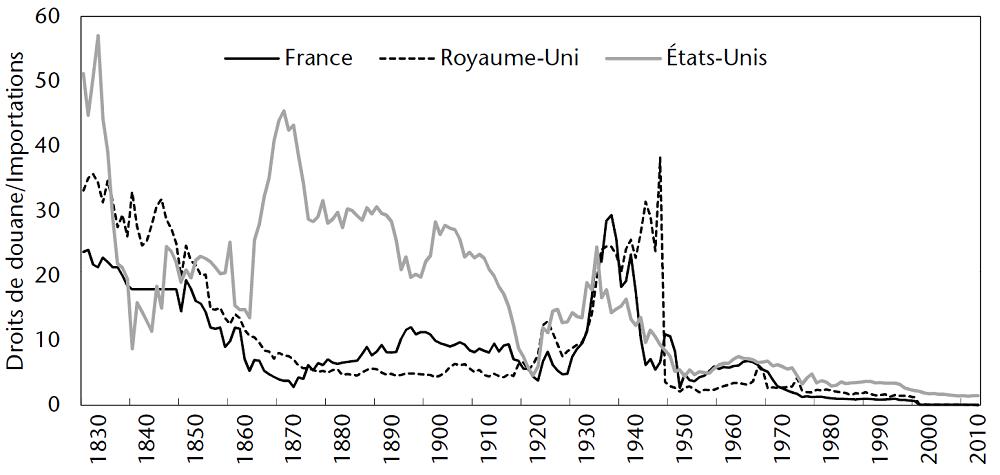 graphique évolution des droits de douane en % des importations