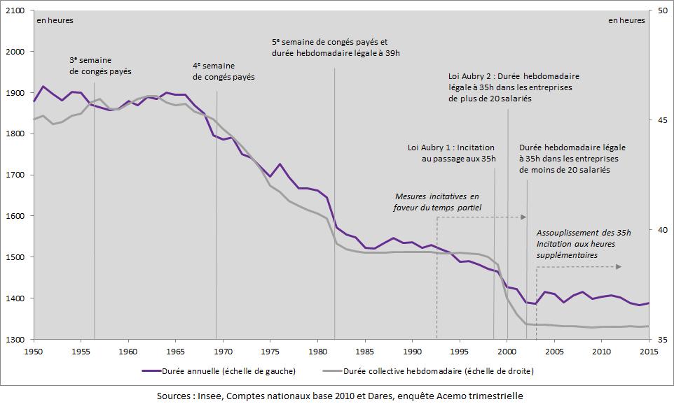 Graphique durée annuelle et durée collective hebdomadaire du travail en France de 1950 à 2015