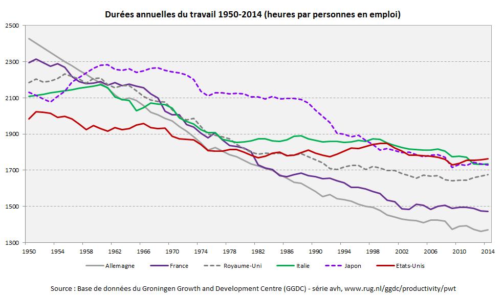 graphique durées annuelles du travail 1950-2014 pour six pays développés