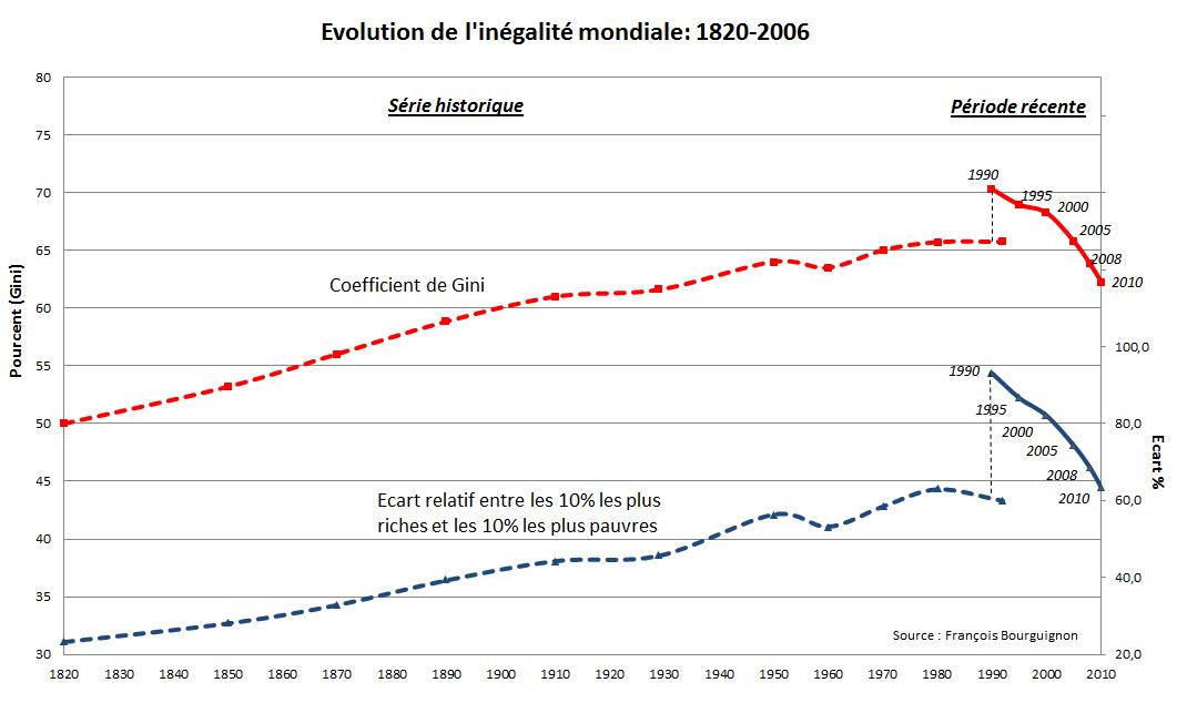 graphique de l'évolution des inégalités mondiale depuis 1820