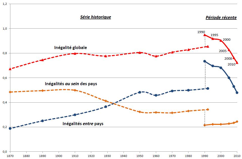 graphique de l'évolution des inégalités mondiales depuis 1870