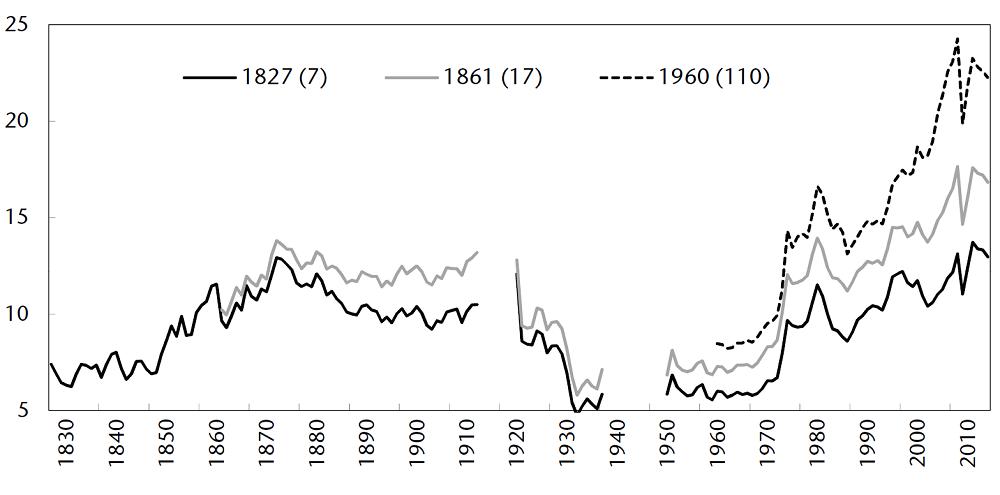 graphique évolution du taux d'ouverture de 1827 à 2014