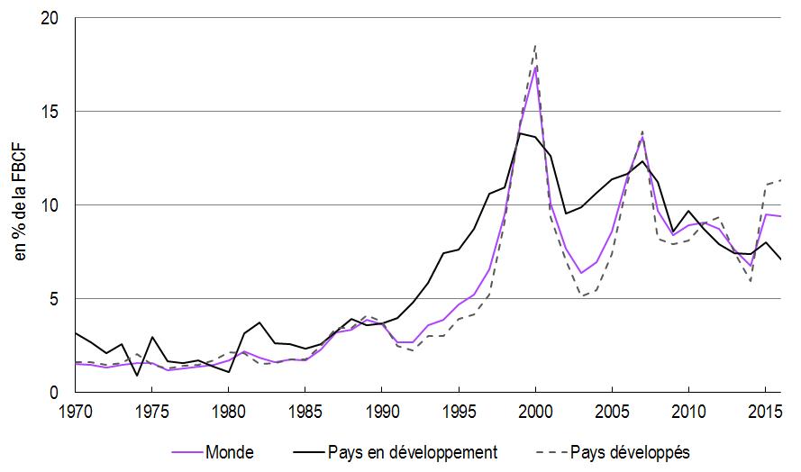 graphique Flux IDE entrants depuis 1970 (monde, pays développés, pays en développement)