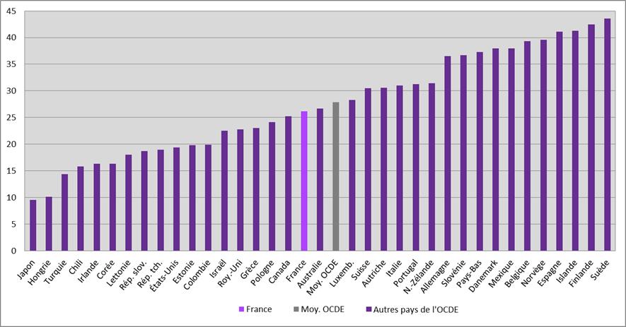 Graphique comparant les pourcentages de femmes parlementaires dans les pays de l'OCDE en 2015