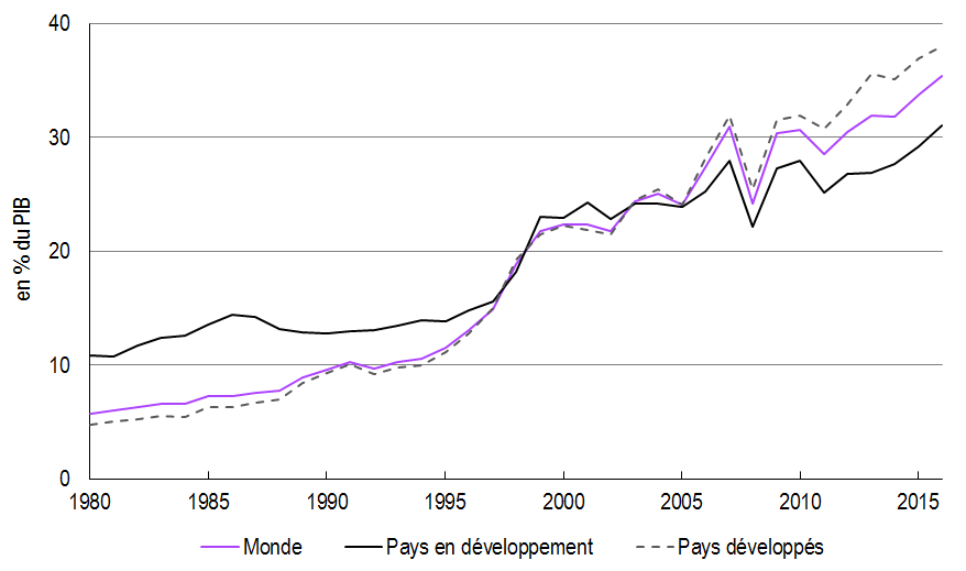 graphique Stocks IDE entrants depuis 1970 (monde, pays développés, pays en développement)