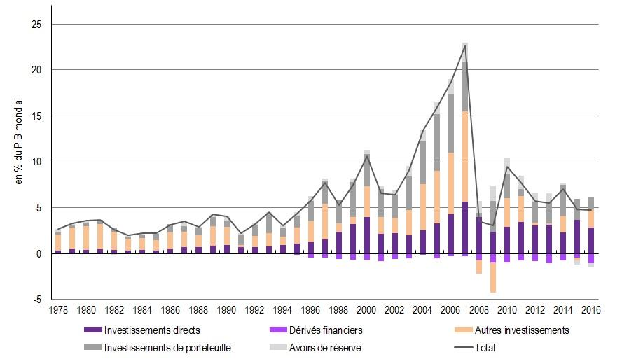 graphique Evolution du taux mondial d'ouverture financière depuis 1978