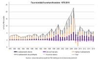 Globalisation financière : repli de l'ouverture financière après la crise ?