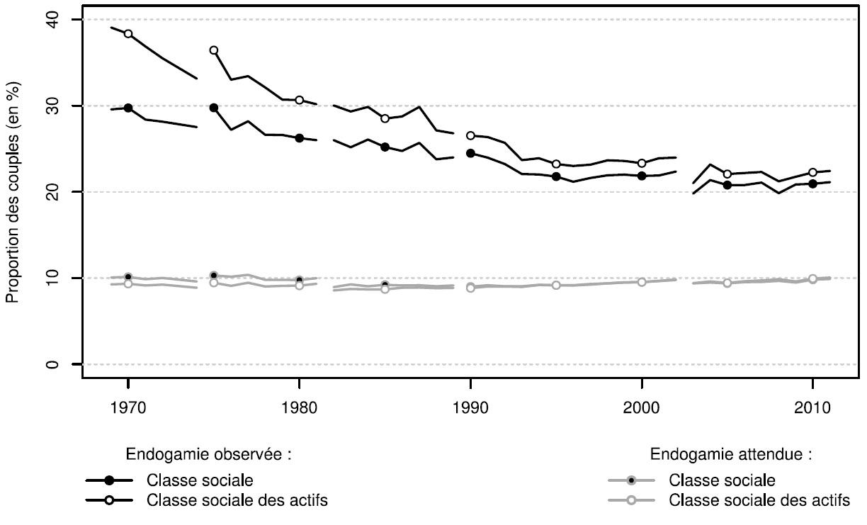 L'évolution du taux d'endogamie de classe sociale en France