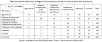 La mobilité intergénérationnelle des actifs au début des années 2010