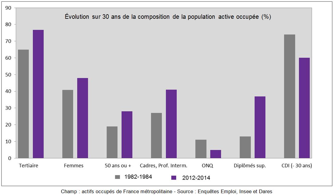 Les mutations de la population en emploi depuis 30 ans