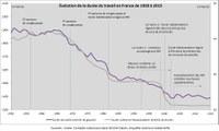 L'évolution de la durée du travail en France depuis 1950