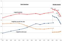 L'évolution des inégalités mondiales de 1870 à 2010