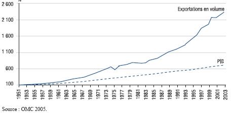 Dissertation sur le commerce international et croissance